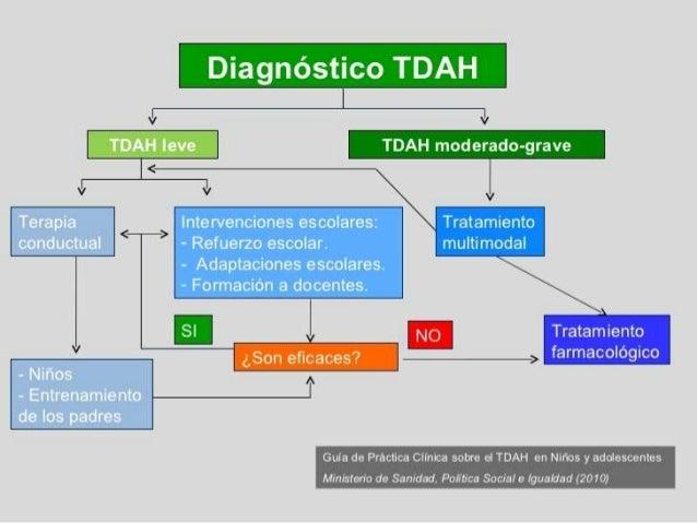 Resultado de imagen de diagnostico tdah