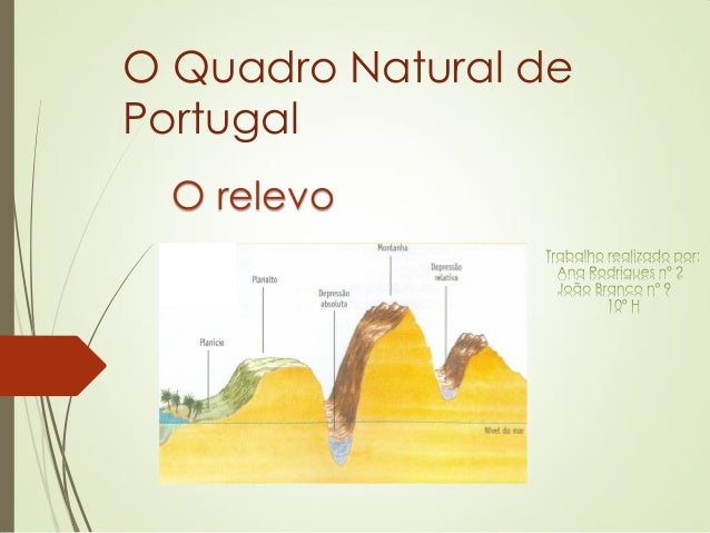 O Quadro Natural de Portugal  O relevo