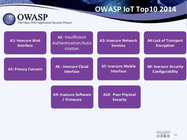 OWASP IoT Top10 2014 12 A1: Insecure Web Interface A2: Insufficient Authentication/Auto rization A3: Insecure Network Serv...