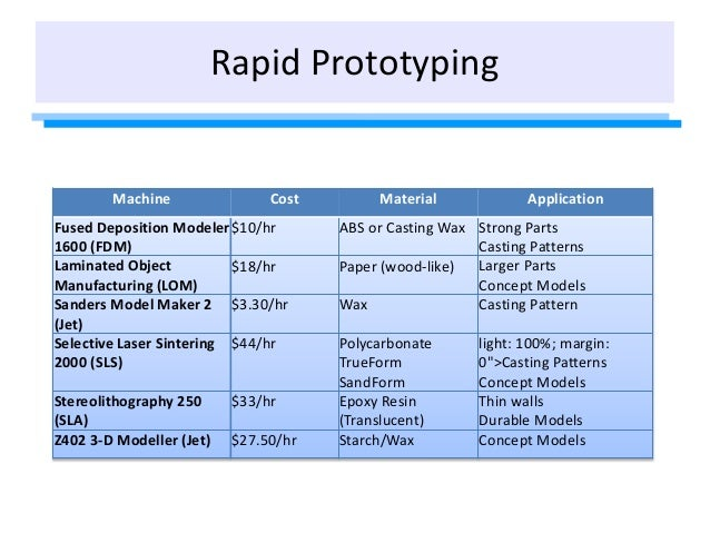 Rapid Prototyping Machine Cost Material Application Fused Deposition Modeler 1600 (FDM) $10/hr ABS or Casting Wax Strong P...