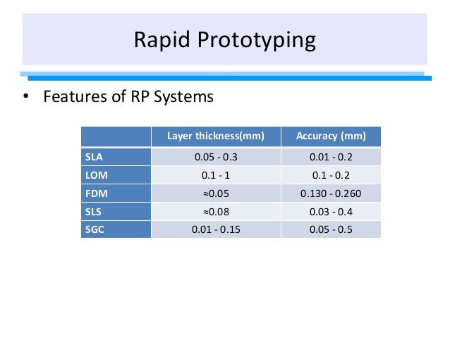 • Features of RP Systems Layer thickness(mm) Accuracy (mm) SLA 0.05 - 0.3 0.01 - 0.2 LOM 0.1 - 1 0.1 - 0.2 FDM ≈0.05 0.130...