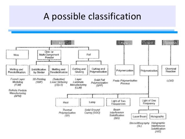 A possible classification