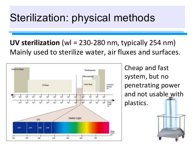 2014 12 22 Sterilization Methods Regulation Aa