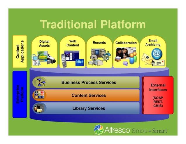 Content Applications  Traditional Platform Digital Assets  Web Content  Records  Collaboration  Enterprise Platform  Busin...