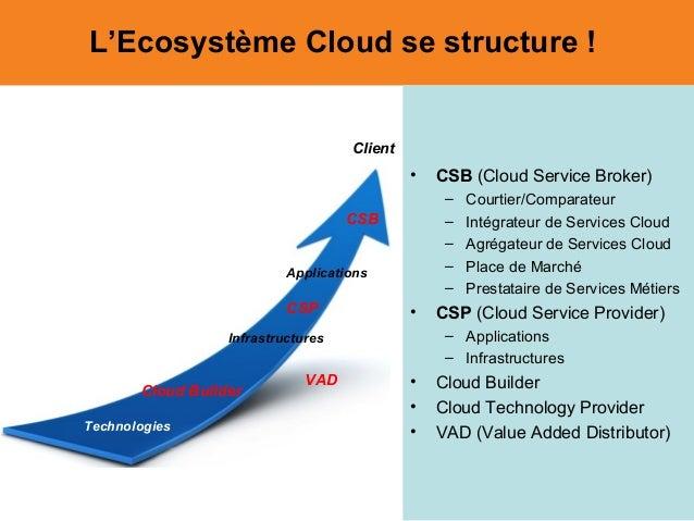 • CSB (Cloud Service Broker) – Courtier/Comparateur – Intégrateur de Services Cloud – Agrégateur de Services Cloud – Place...