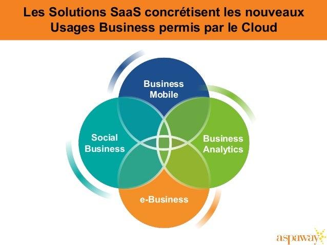 Les Solutions SaaS concrétisent les nouveaux Usages Business permis par le Cloud Business Mobile Business Analytics Social...