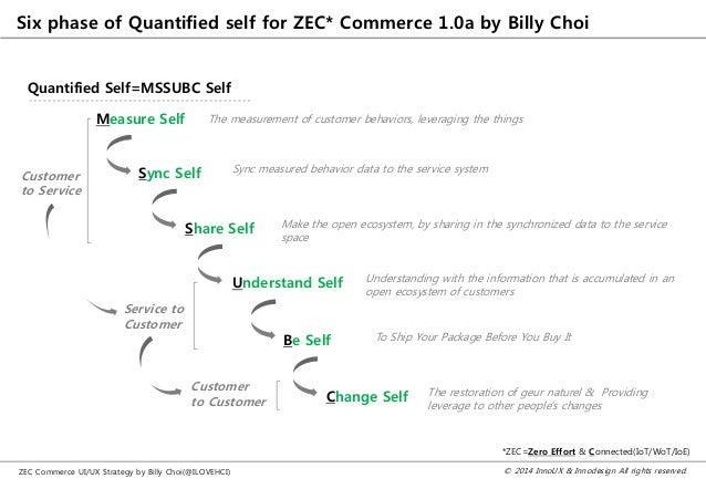 © 2014 InnoUX & Innodesign All rights reserved.ZEC Commerce UI/UX Strategy by Billy Choi(@ILOVEHCI) Six phase of Quantifie...