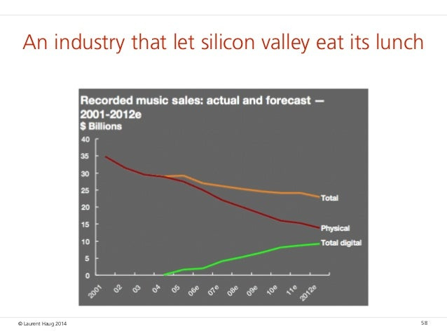 © Laurent Haug 2014 58 An industry that let silicon valley eat its lunch