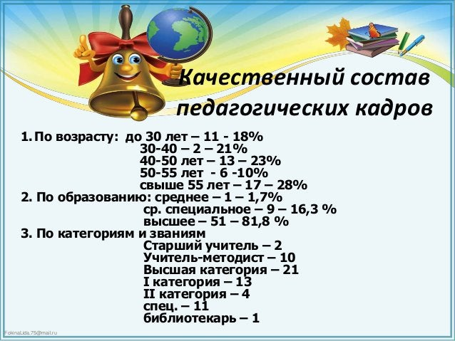 FokinaLida.75@mail.ru Качественный состав педагогических кадров 1.По возрасту: до 30 лет – 11 - 18% 30-40 – 2 – 21% 40-50 ...