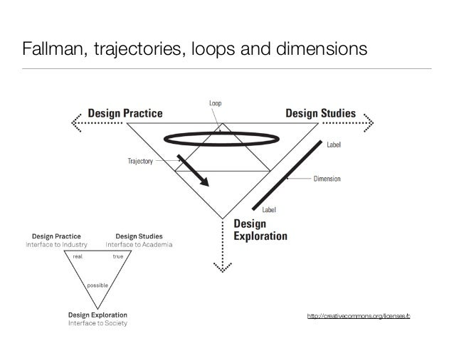 http://creativecommons.org/licenses/by-sa/3.0/ Fallman, trajectories, loops and dimensions