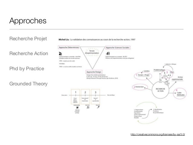 http://creativecommons.org/licenses/by-sa/3.0/ Approches Recherche Projet  Recherche Action  Phd by Practice   Grounded Th...