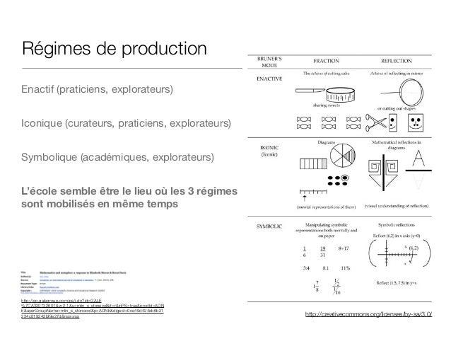 http://creativecommons.org/licenses/by-sa/3.0/ Régimes de production Enactif (praticiens, explorateurs)  Iconique (curateu...