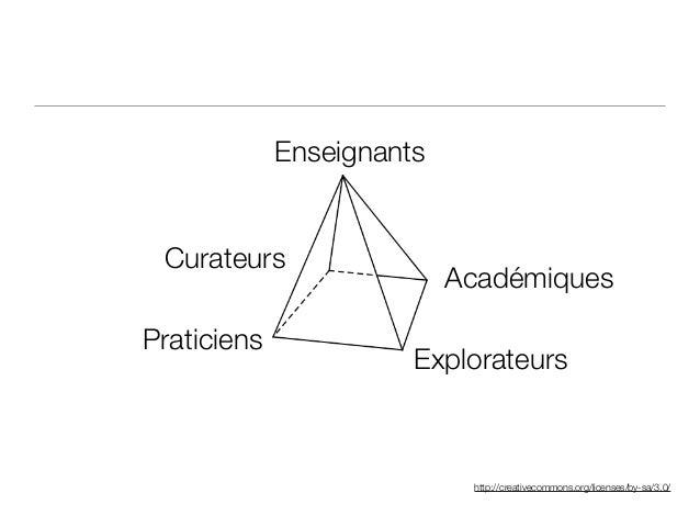 http://creativecommons.org/licenses/by-sa/3.0/ Enseignants Académiques Explorateurs Praticiens Curateurs