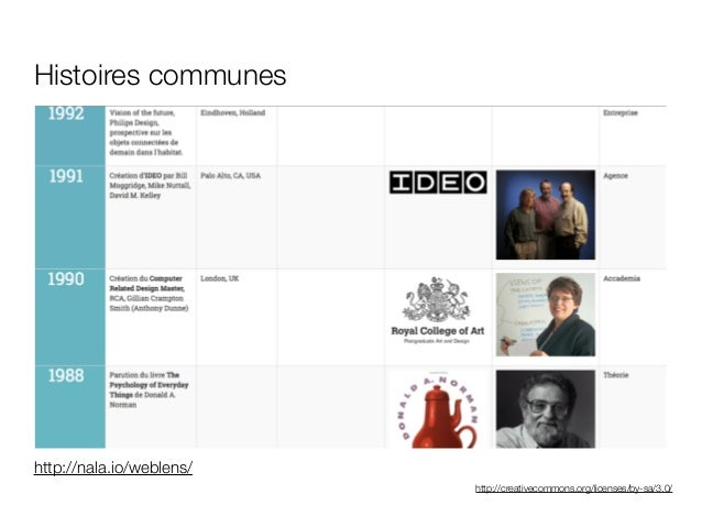 http://creativecommons.org/licenses/by-sa/3.0/ Histoires communes http://nala.io/weblens/