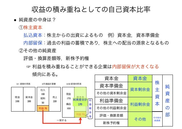 2014経営分析論Ⅰ⑦