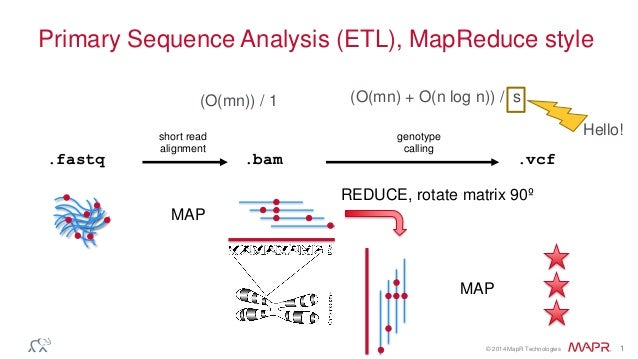 © 2014 MapR Technologies 1 Primary Sequence Analysis (ETL), MapReduce style .fastq .bam .vcf short read alignment genotype...