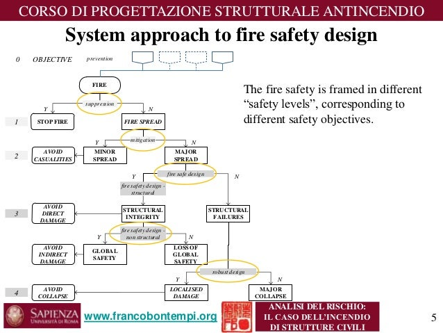 fire safety case analysis 2015-11-5  10th international conference on performance-based codes and fire  the case for licensing of fire safety engineers  follow-up and analysis of fire safety.