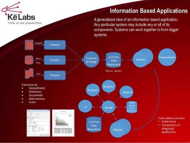 Information Based Applications  Models  Prepare  Prepare  Prepare  Translate & Merge  Communicate  Models  Models  Import ...