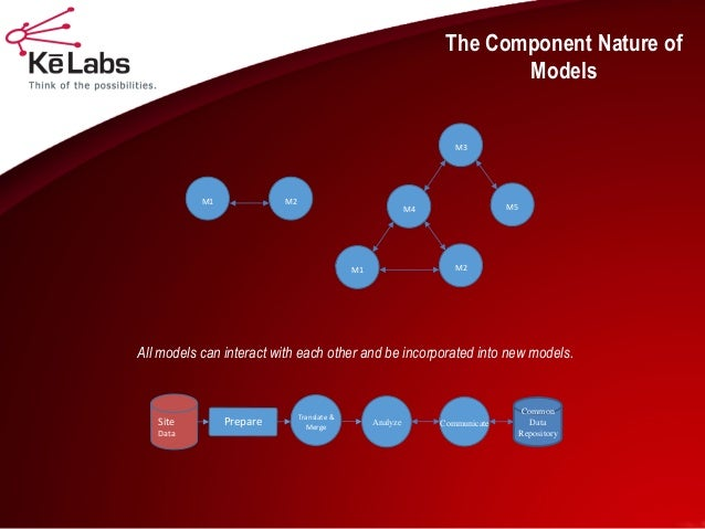 The Component Nature of Models  M1  M2  M4  M3  M5  M1  M2  All models can interact with each other and be incorporated in...