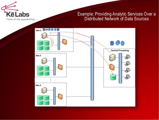 Example: Providing Analytic Services Over a Distributed Network of Data Sources  m