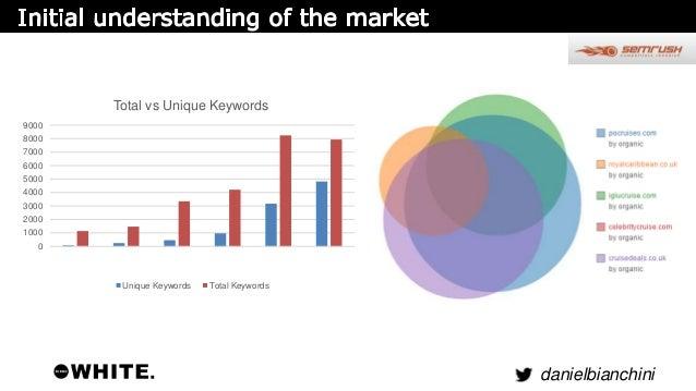 Keyword Data  danielbianchini  Search Queries