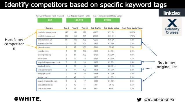 danielbianchini  Competitors Repeat  Keywords Market  Process new  competitors  through  SEMrush.  Extract new  keywords b...