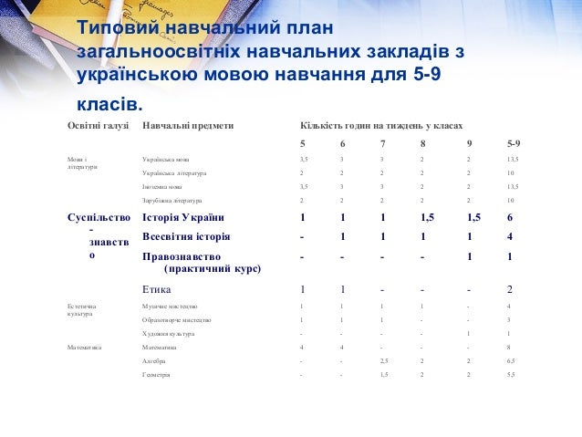 Типовий навчальний план  загальноосвітніх навчальних закладів з  українською мовою навчання для 5-9  класів.  Освітні галу...