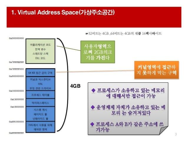 ☞32비트는 4GB ,64비트는 4GB의 제곱 16엑사바이트 1. Virtual Address Space(가상주소공간) 3 4GB 커널영역에 접근하 지 못하게 막는 구역 사용자영역으 로써 2GB의크 기를 가진다