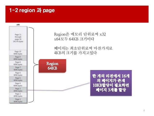 1-2 region 과 page 4 Region은 메모리 단위로써 x32 x64모두 64KB 크기이다 페이지는 최소단위로써 마찬가지로 4KB의 크기를 가지고있다