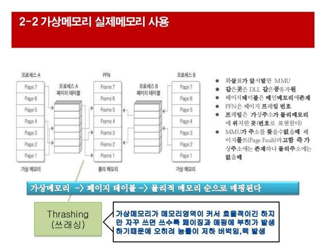  화살표가 앞서말한 MMU  같은곳은 DLL 같은공유자원  페이지테이블은 메인메모리에존재  PFN은 페이지 프레임 번호  프레임은 가상주소가 물리메모리 에 위치한 곳(번호로 표현한다)  MMU가 주소를 찾을수...
