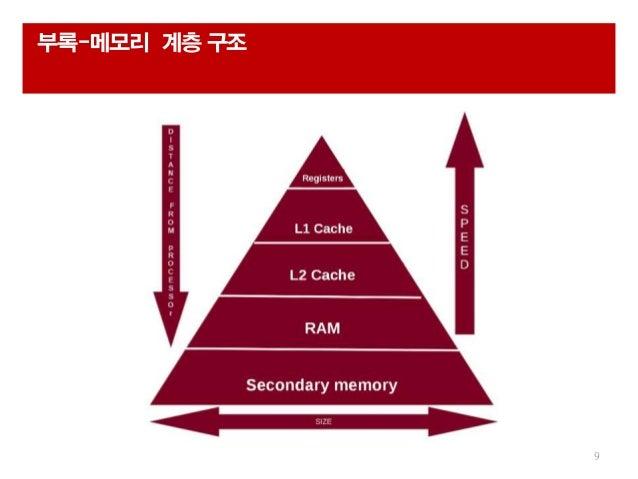 부록-메모리 계층 구조 9
