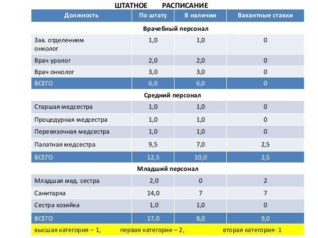 Схема отчета отделения