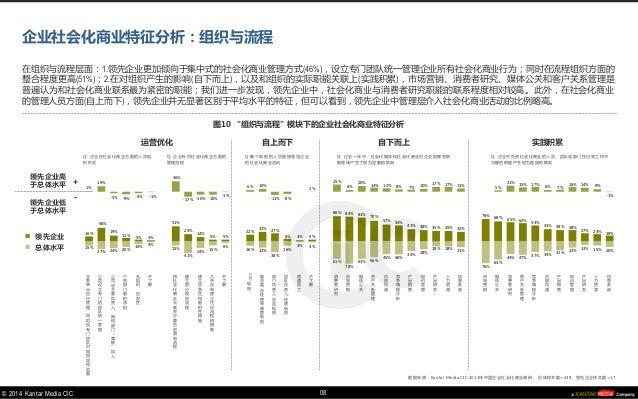 © 2014 Kantar Media CIC  15%  27%  24%  20%  10%  4%  15%  41%  24%  15%  6%  16%  22%  38%  16%  3%  4%  61%  78%  61%  5...