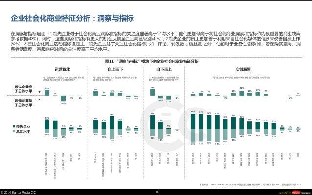 © 2014 Kantar Media CIC  18%  37%  30%  9%  6%  20%  28%  45%  27%  8%  9%  33%  44%  22%  1%  61%  56%  55%  59%  49%  42...