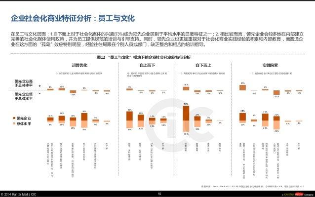 © 2014 Kantar Media CIC  8%  13%  29%  35%  9%  6%  37%  32%  19%  12%  55%  31%  12%  2%  11%  6%  29%  44%  6%  4%  16% ...