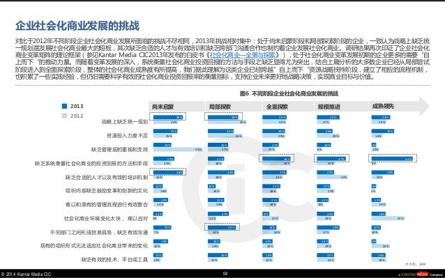 © 2014 Kantar Media CIC  对比于2012年不同阶段企业社会化商业发展所面临的挑战不尽相同,2013年挑战相对集中:处于尚未启蒙阶段和局部探索阶段的企业,一致认为战略上缺乏统 一规划是发展社会化商业最大的短板,其次缺乏合适...