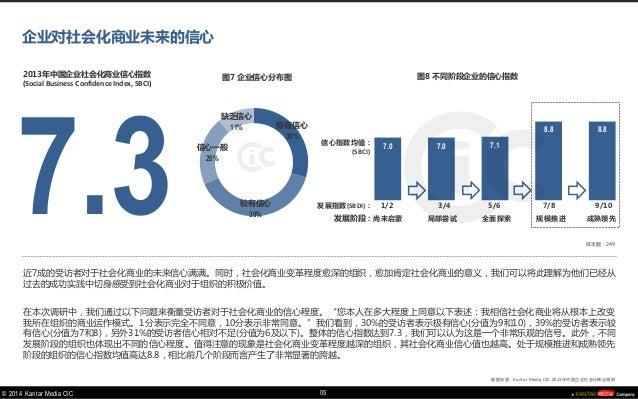 © 2014 Kantar Media CIC  7.3  2013年中国企业社会化商业信心指数  (Social Business Confidence Index, SBCI)  近7成的受访者对于社会化商业的未来信心满满。同时,社会化商业...