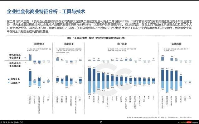 © 2014 Kantar Media CIC  34%  17%  39%  3%  6%  6%  13%  40%  24%  3%  14%  92%  84%  55%  61%  49%  39%  27%  28%  16%  1...