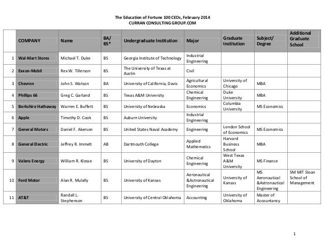 The Education of Fortune 100 CEOs, February 2014 CURRAN CONSULTING GROUP.COM  Name  BA/ BS*  Undergraduate Institution  Ma...