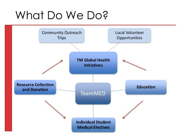 TeamMED TM Global Health Initiatives Community Outreach Trips Local Volunteer Opportunities Education Individual Student M...