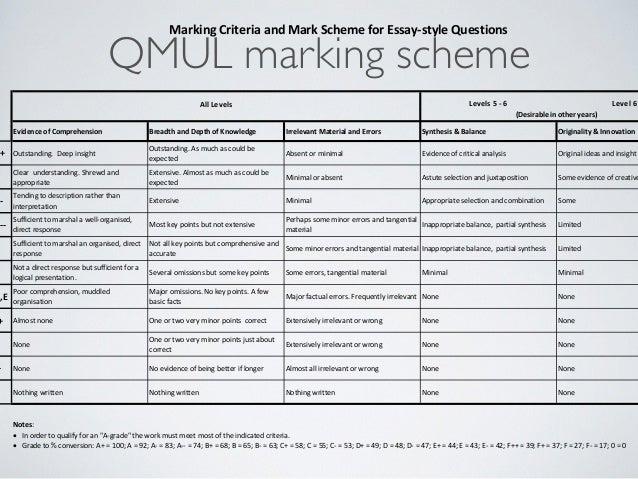 Crest dissertation marking scheme