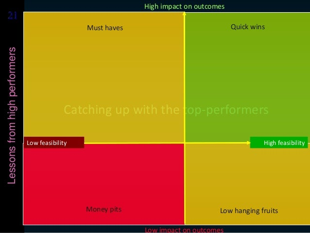 2121Lessonsfromhighperformers Catching up with the top-performers Low impact on outcomes High impact on outcomes Low feasi...