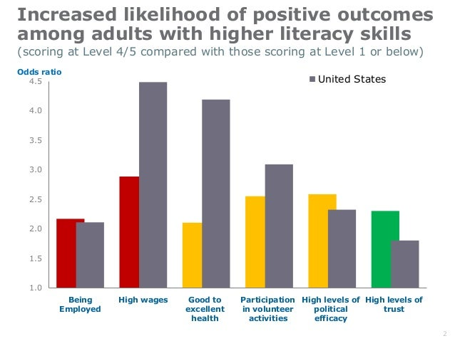 Increased likelihood of positive outcomes among adults with higher literacy skills 1.0 1.5 2.0 2.5 3.0 3.5 4.0 4.5 Being E...