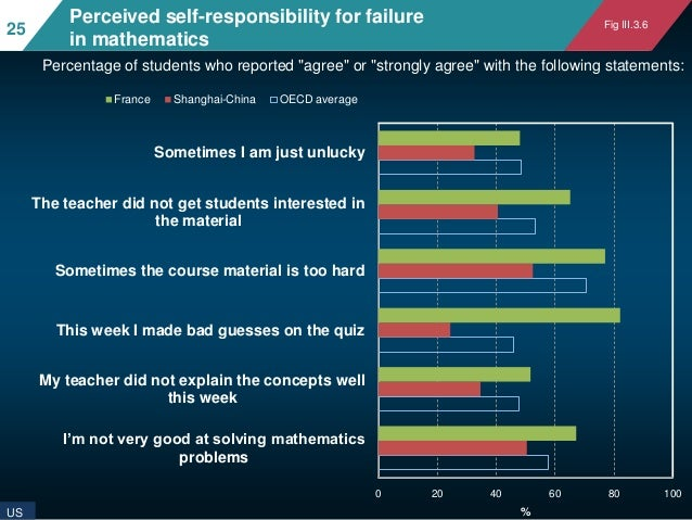 """Perceived self-responsibility for failure in mathematics Percentage of students who reported """"agree"""" or """"strongly agree"""" w..."""