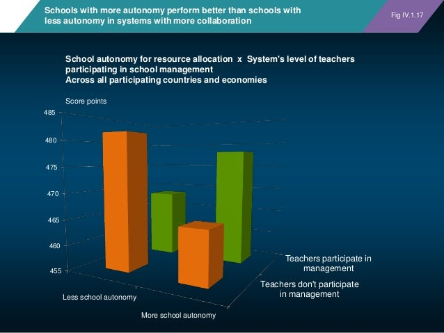 Schools with more autonomy perform better than schools with less autonomy in systems with more collaboration Teachers don'...