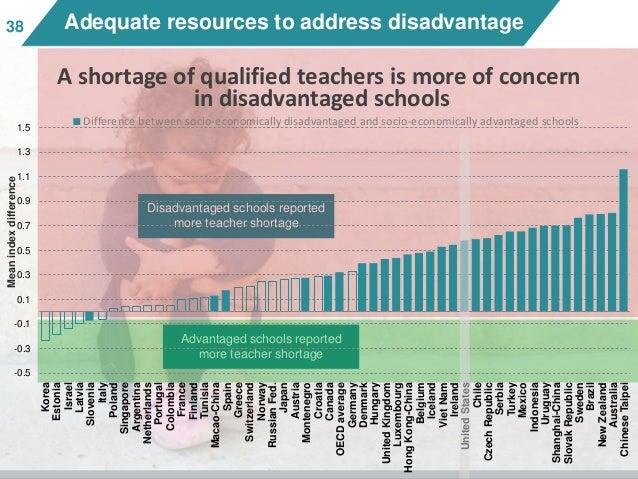 3838 Adequate resources to address disadvantage Disadvantaged schools reported more teacher shortage Advantaged schools re...