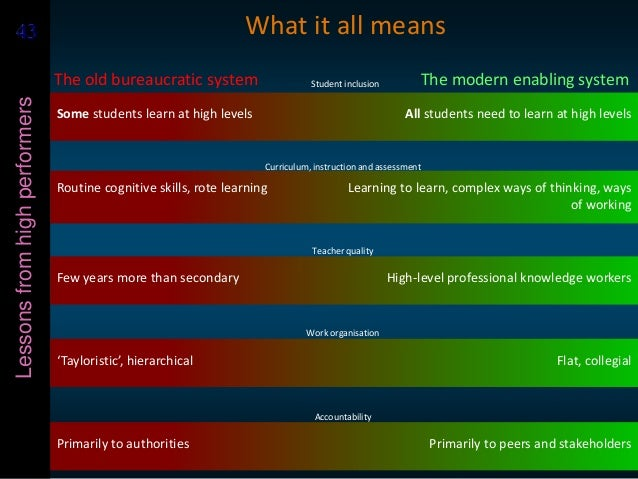 4343Lessonsfromhighperformers Some students learn at high levels All students need to learn at high levels Student inclusi...