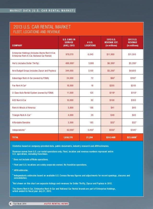2014 Car Rental Market Statistics