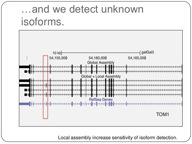 …and we detect unknown isoforms.  TOM1  Local assembly increase sensitivity of isoform detection.