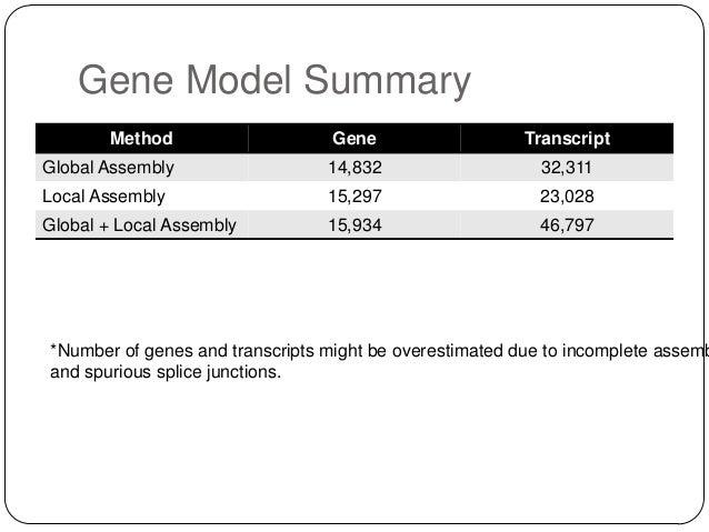 Gene Model Summary Method  Gene  Transcript  Global Assembly  14,832  32,311  Local Assembly  15,297  23,028  Global + Loc...